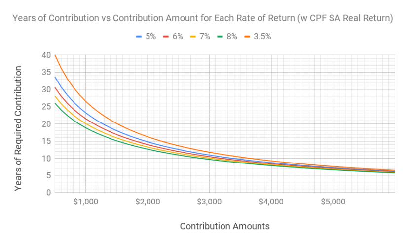A chart of years of contribution to be financially independent mapped against different contribution amounts and levels of investment returns. Comparison with CPF SA Real Return.