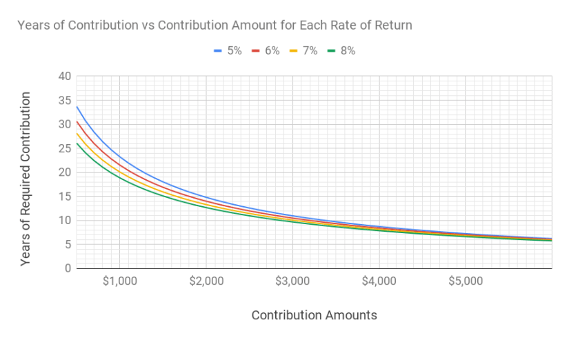 A chart of years of contribution to be financially independent mapped against different contribution amounts and levels of investment returns.