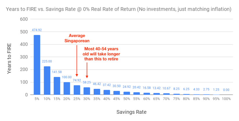 Chart of years to FIRE based on different savings rate @ 0% real rate of return (with savings rate of those between 40 and 54)