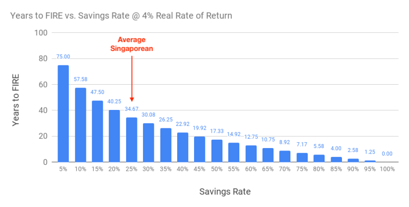 Chart of years to FIRE based on different savings rate @ 4% real rate of return