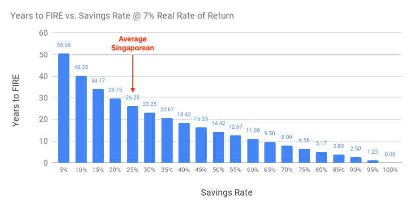Chart of years to FIRE based on different savings rate @ 7% real rate of return