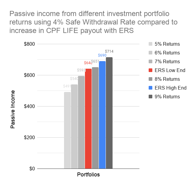 Chart of passive income from different investment portfolio returns using 4% Safe Withdrawal Rate compared to increase in CPF LIFE payout with ERS