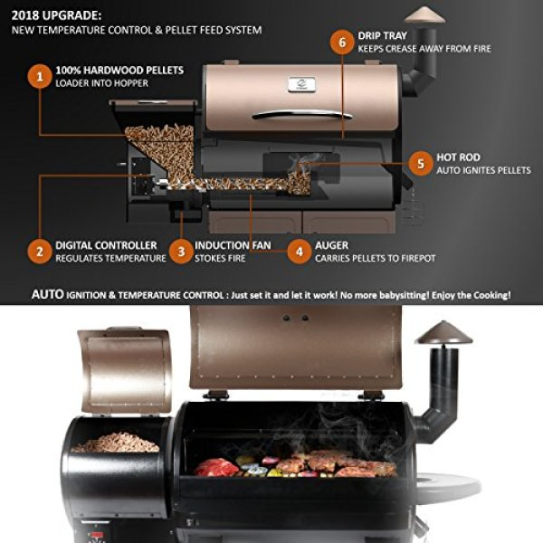 How reasonable price according to the Z Grills ZPG-700D Wood Pellet Grill and Smoker specs?