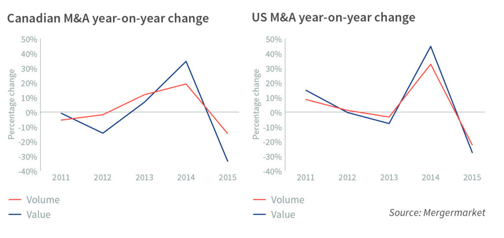 valuation gap change