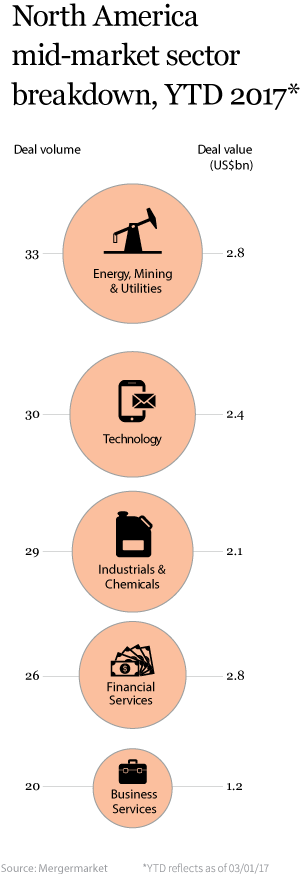 M&A-sectors