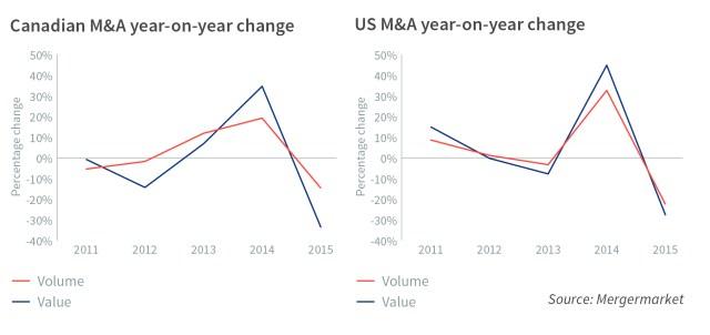 valuation gap change