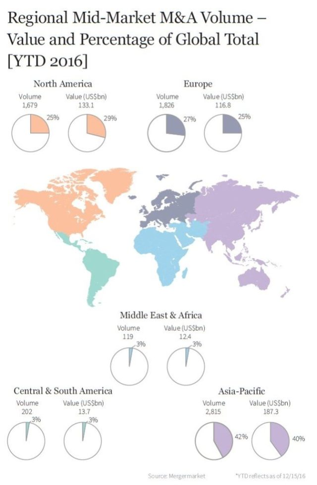 firmex-mid-market-report-regoinal-mid-market-ma-volumes