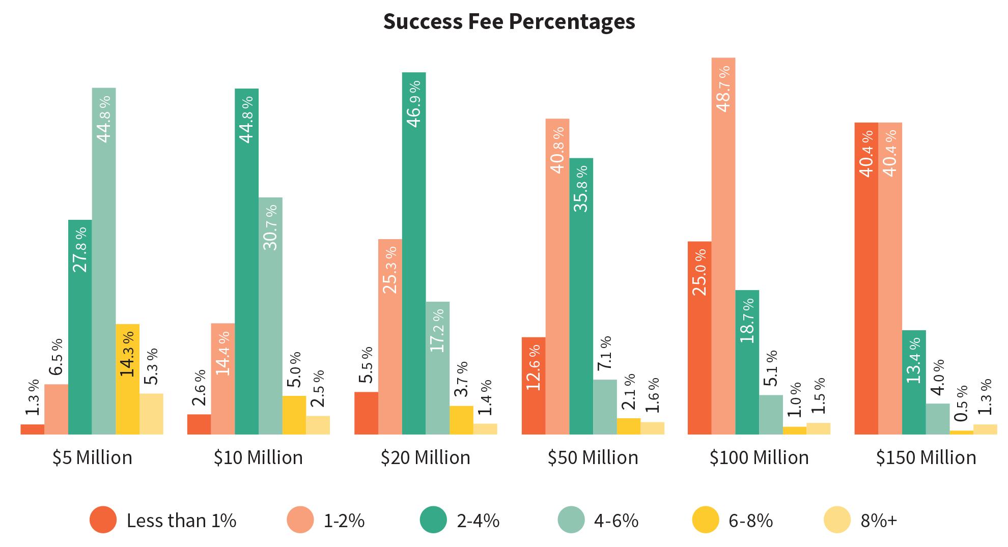 Success-Fee-Percentages (1)