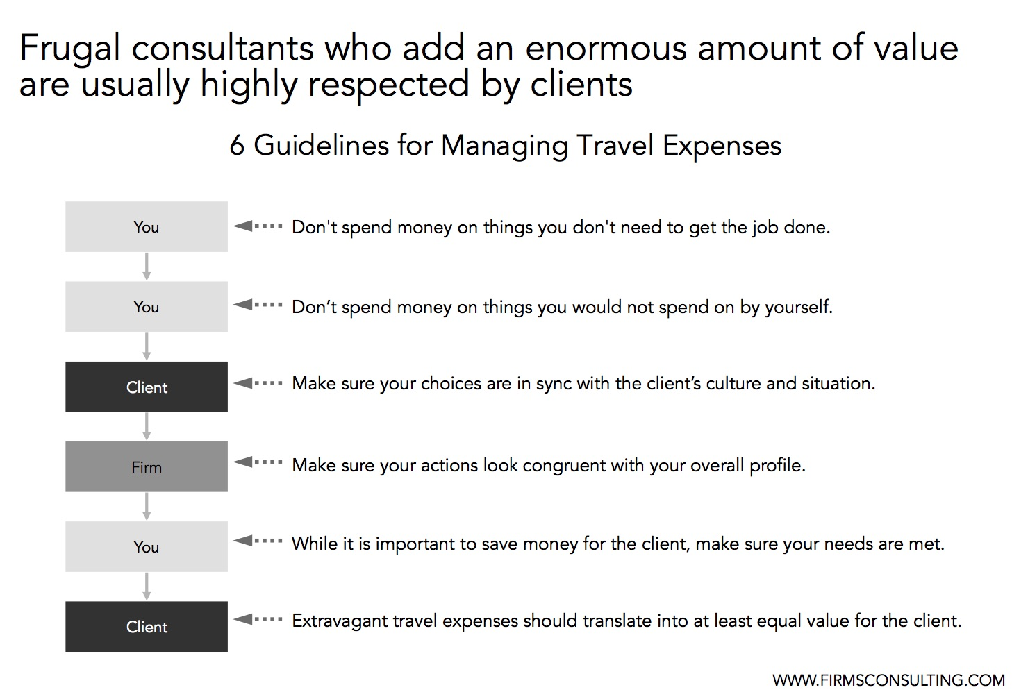 Managing travel expenses on consulting projects - Firmsconsulting l