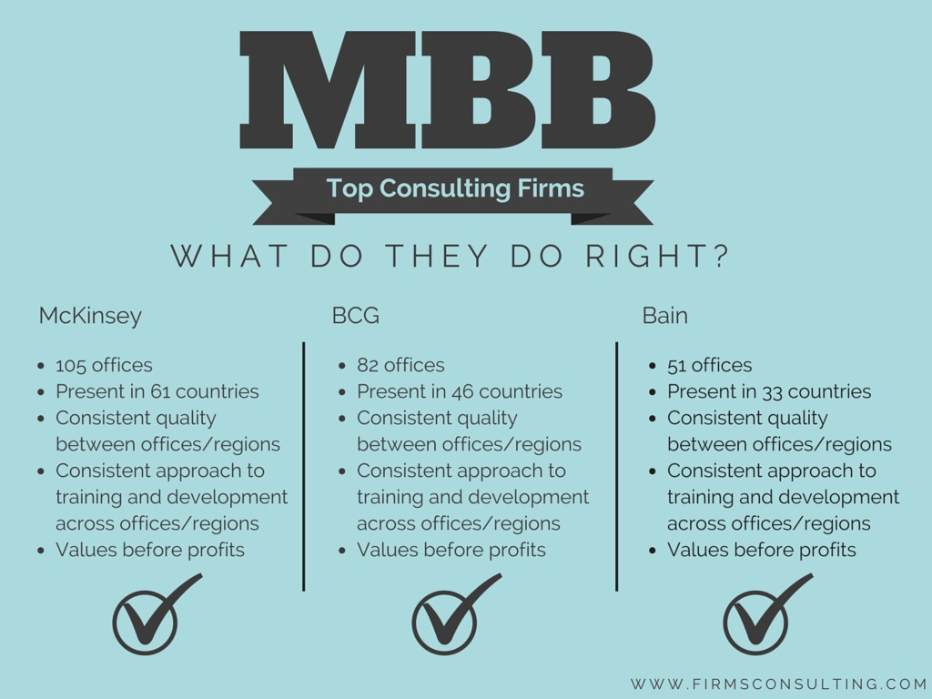32 Reasons Why MBB Rule Consulting - Firmsconsulting l Strategy
