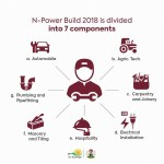N-Power Build Portal Begins Registration from this year, November/December 2018
