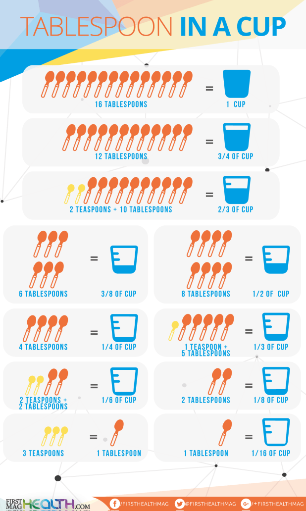 A tablespoon is how many ml for 1 table spoon is how many ml