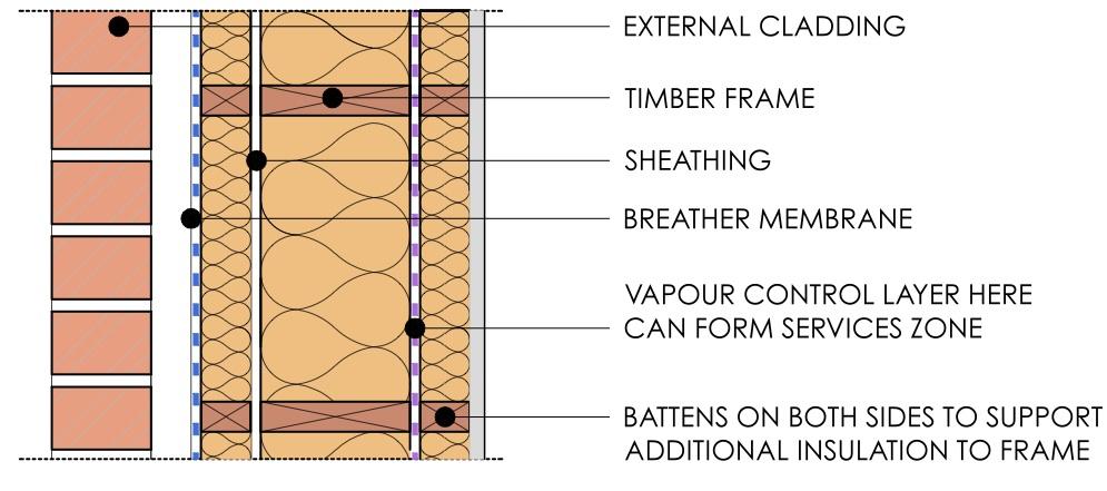 Understanding Architectural Details First In Architecture