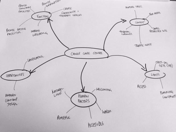 Factors Diagram