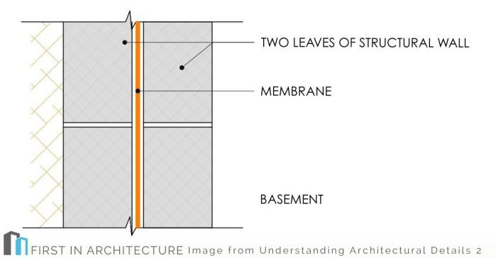 TYPE A3_Basement detail