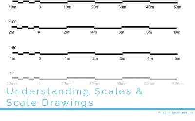 Understanding Scales and Scale Drawings