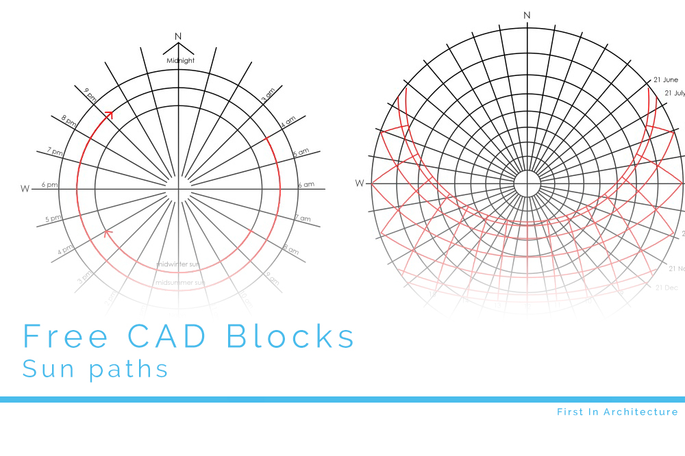 Free CAD Blocks – Sun path diagrams