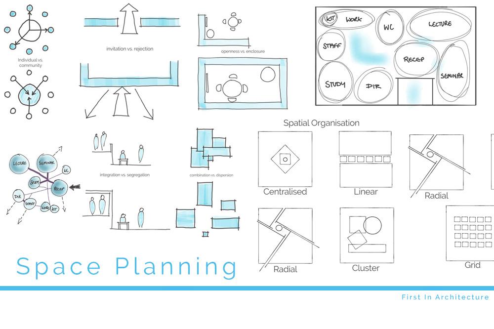 Architectural Design Brief – The Checklist