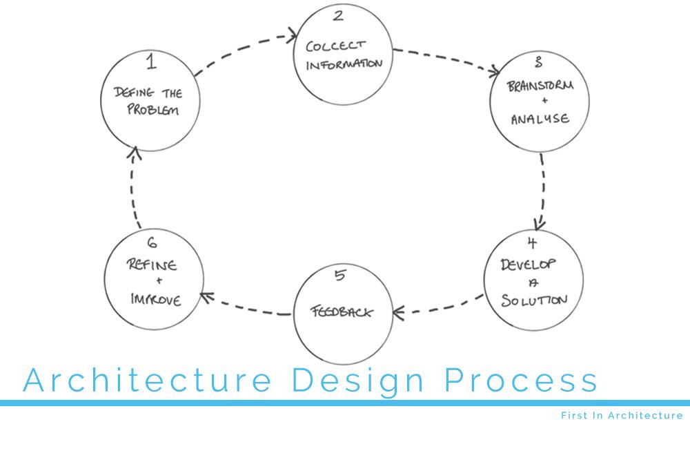Architecture Design Process First In Architecture