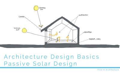 Architecture Design Basics – Passive Solar Design
