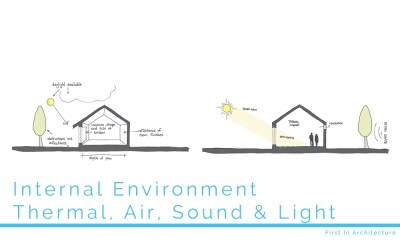 Internal Environment – Thermal, Air, Sound and Light