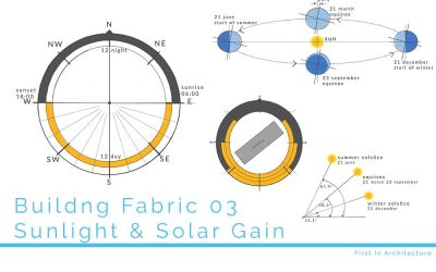 Building Fabric 03 – Sunlight and Solar Gain