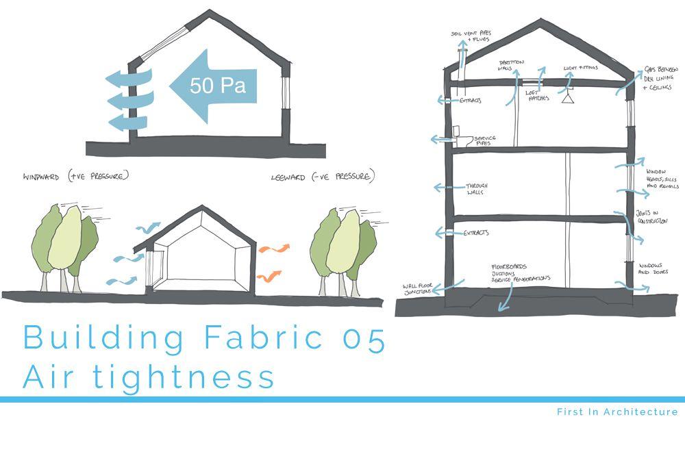 Airtightness in buildings