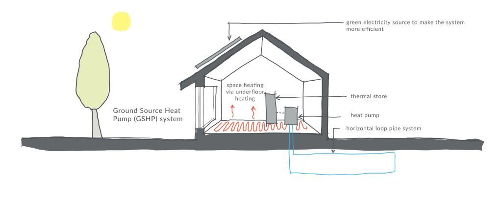 Air Source And Ground Source Heat Pumps First In Architecture