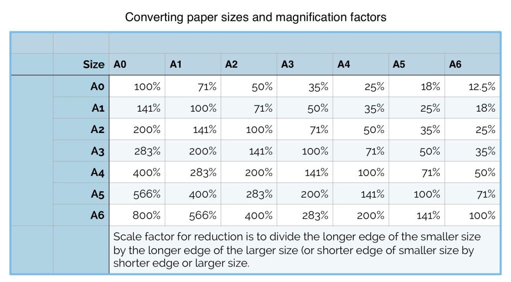 Understanding Scales and Scale Drawings – A Guide