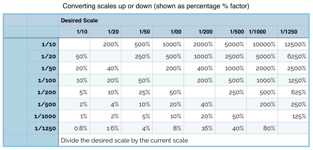 Scales conversions percentage