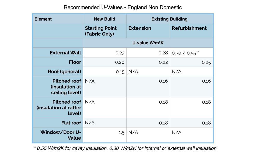 Recommended U-Values non domestic
