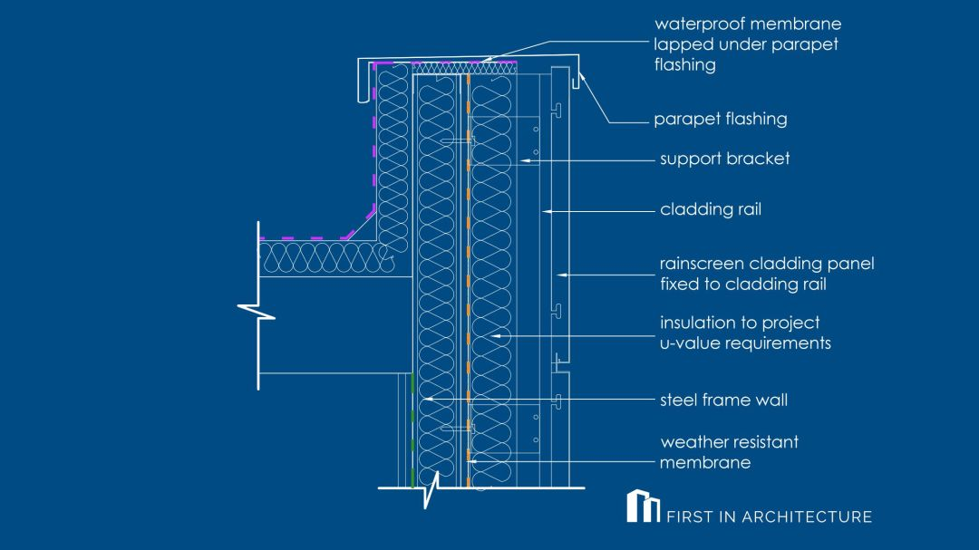 Metal rainscreen cladding detail W55