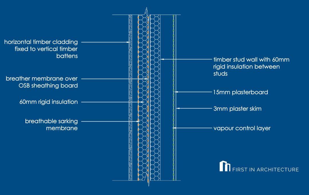 Horizontal timber cladding detail TW4