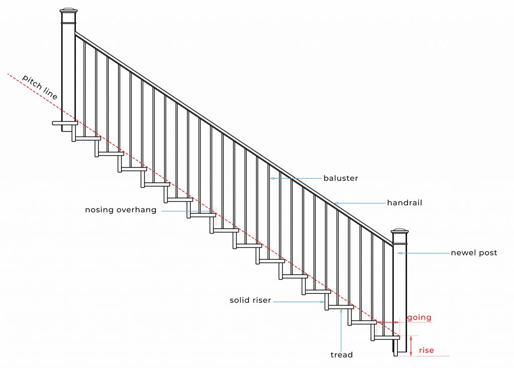 Stair terms