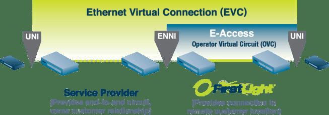 FirstLight Ethernet Access (E-Access) diagram