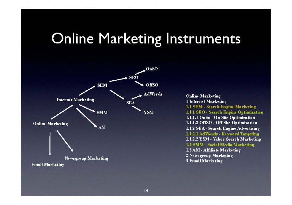 OnlineMarketingInstruments