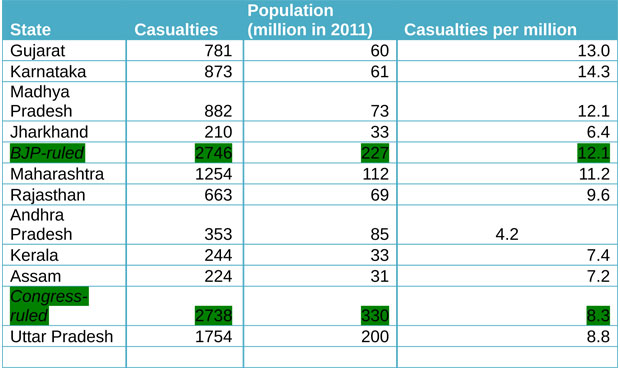 Communal-violence-casualties-in-Indian-states-2010-13