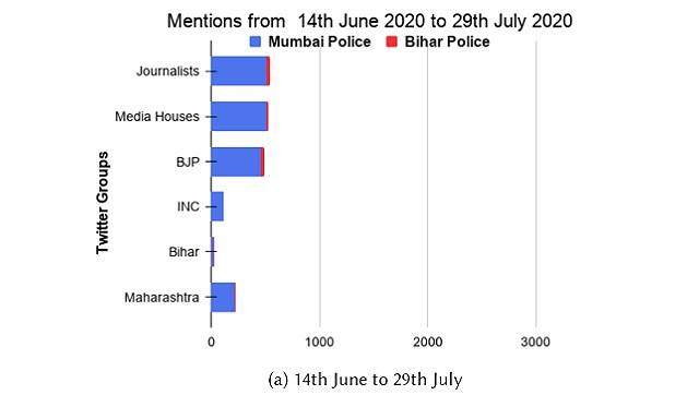 Anatomy of a rumour An analysis of social media content surrounding Sushant Singh Rajputs death