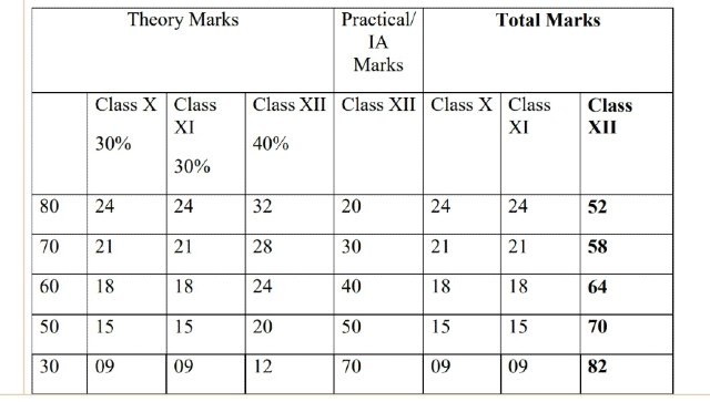 CBSE Board Results 2021 What is the new evaluation criteria for Class 12 students and when and where to check score