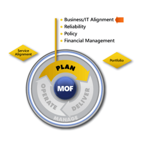 MOF-Business-IT-Alignment-SMF