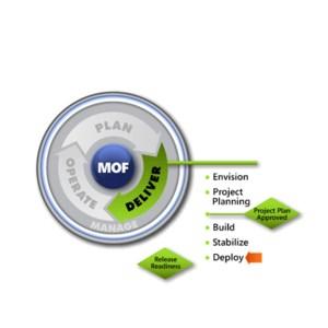 MOF-Deploy-SMF