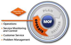 MOF-Operate-Phase