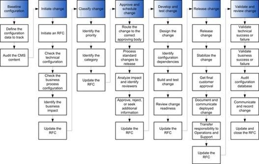 Change-and-configuration-management-process-flow