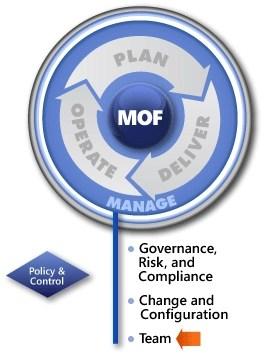 MOF-Team-SMF