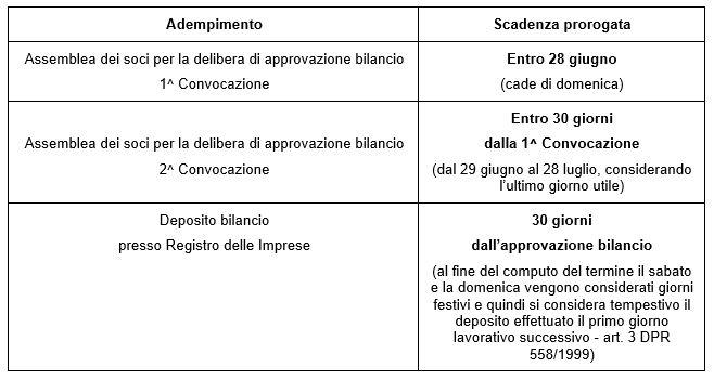 Bilanci 2019: approvazione a prova di COVID-19