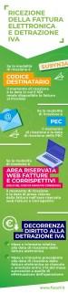 infografica_fattturazione_eletttronica