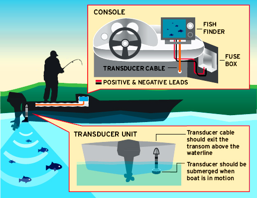 How to Install Fish Finder