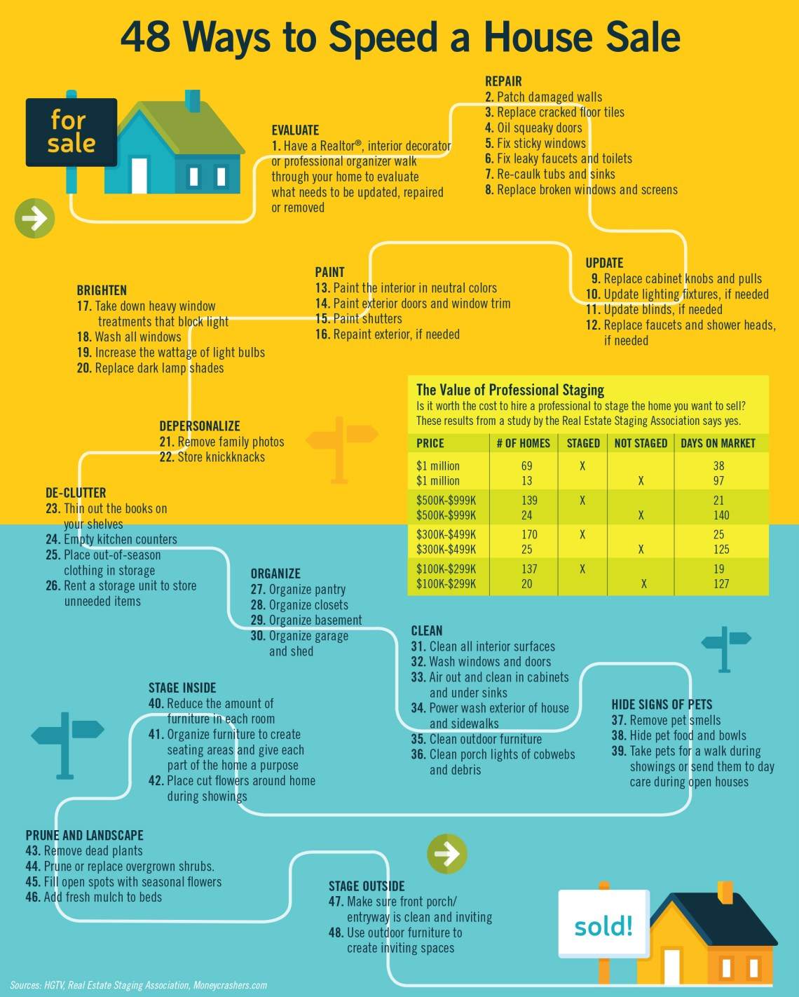 48 Ways To Speed Up Your FishHawk Ranch Home For Sale (Inforgraphic)