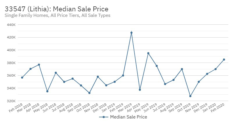 FishHawk Real Estate Market Stats March 2020 - Median Sales Pric