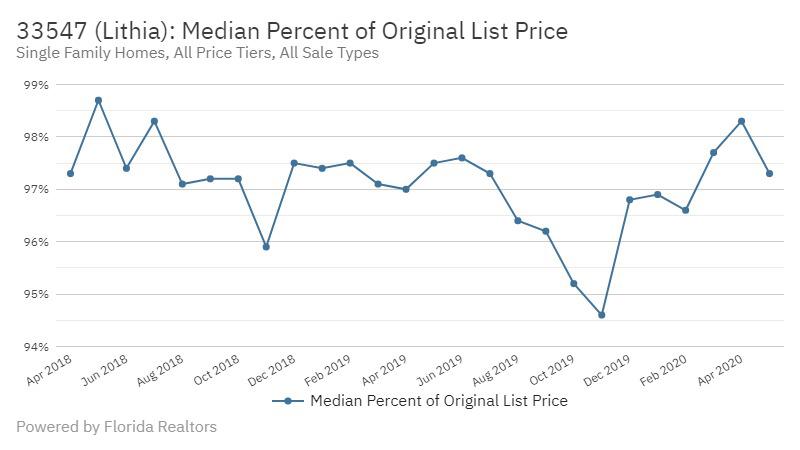 FishHawk Real Estate Market Report | June 2020 Median Percent of Original Price Lithia FL